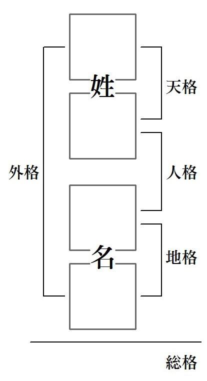 熊﨑式姓名学®の考え方と名前の画数についての画像
